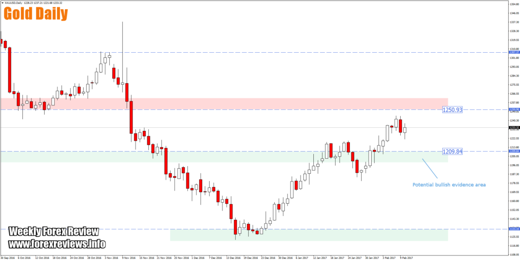 gold daily high probability trading zones