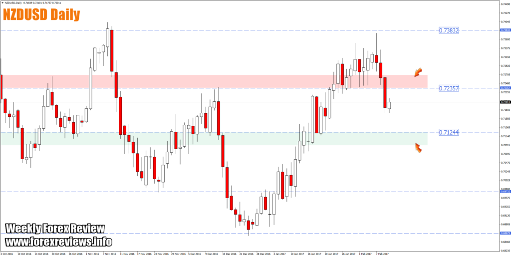 nzdusd daily high probability trading zones