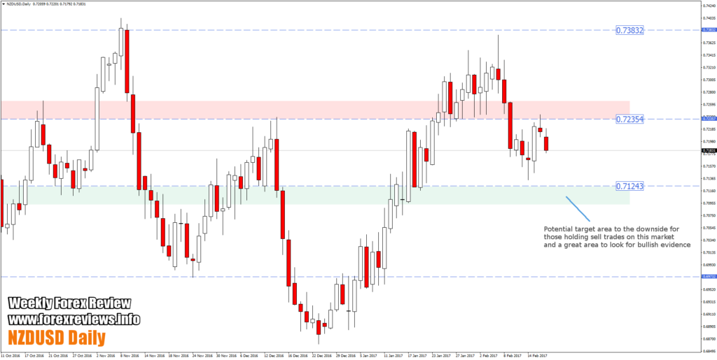 nzdusd daily trading zones on chart