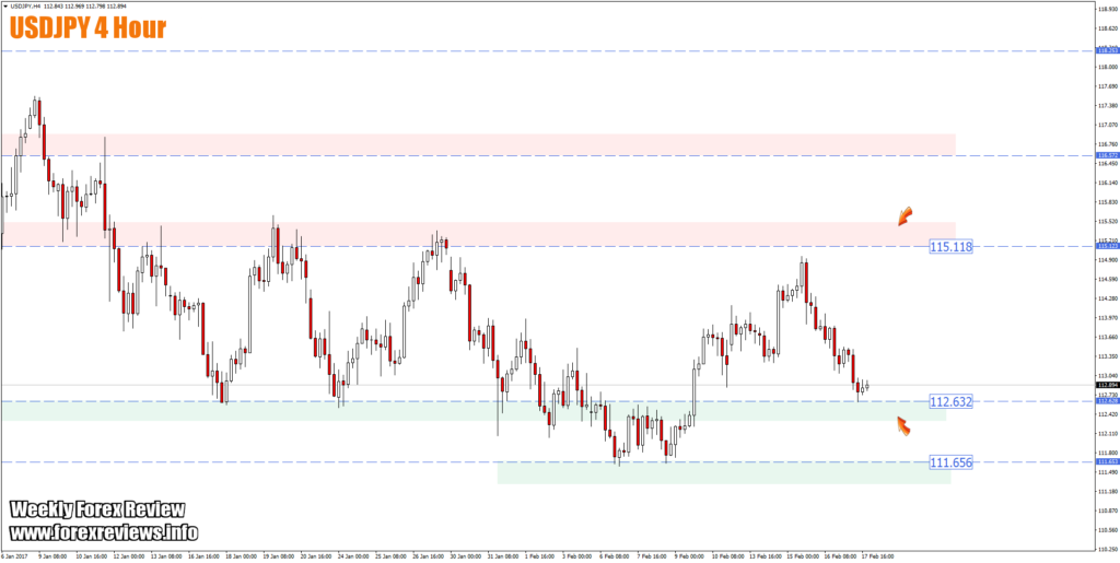 USDJPY 4 hour trading areas on chart