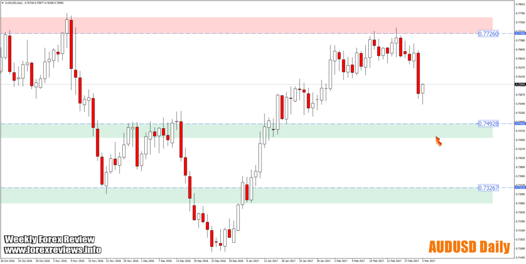 audusd trading zone areas 6th march