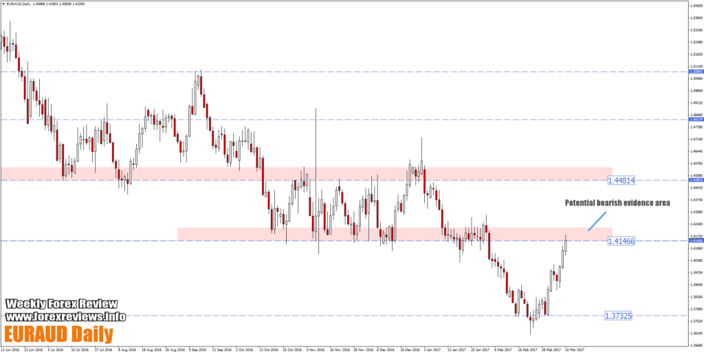 euraud pullback area zoomed out daily