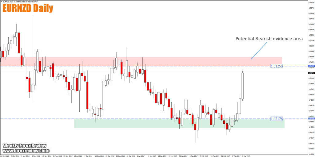 eurnzd trading zones 6th march