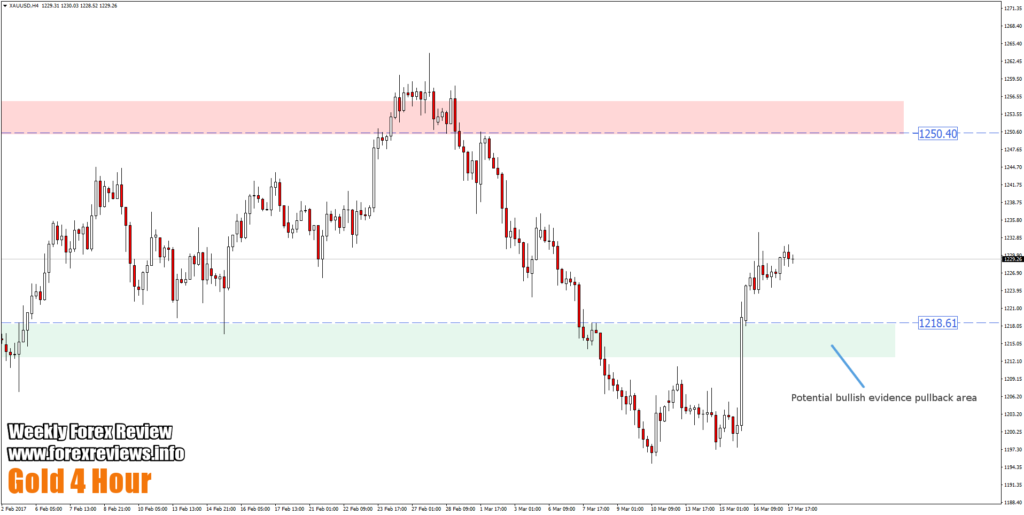 gold 4 hour trading bias areas
