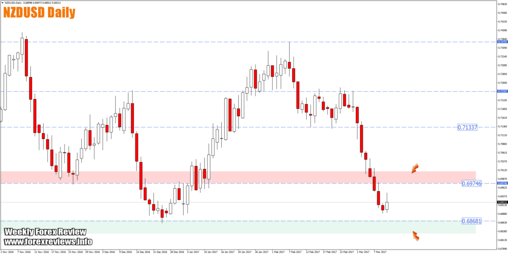 nzdusd daily zones for trading