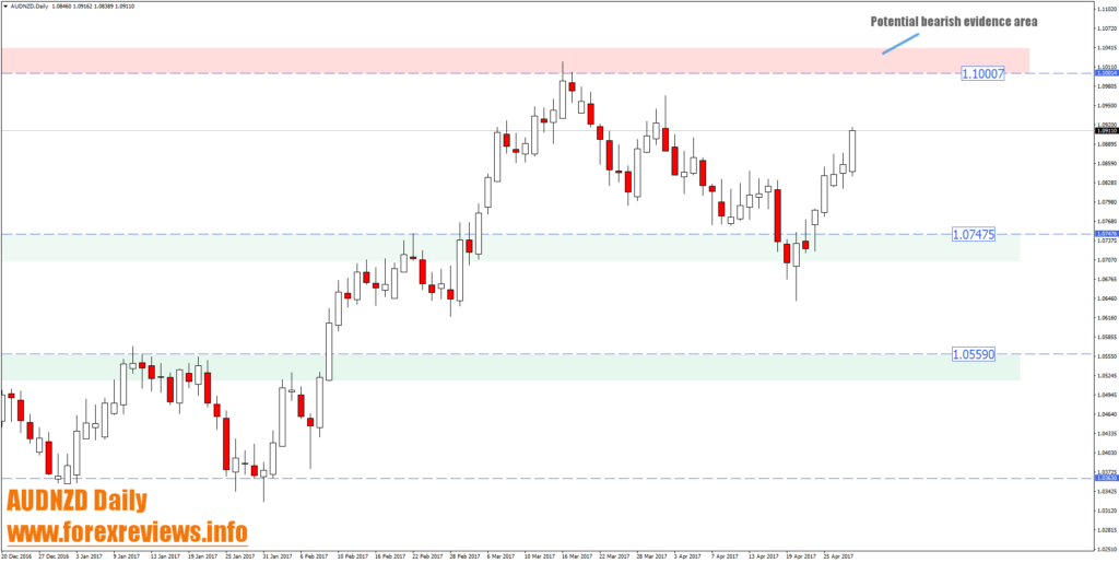 AUDNZD daily high probability trading areas