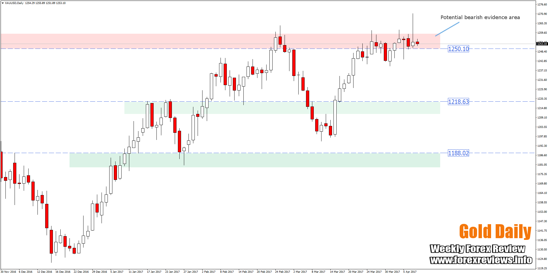 Gold Daily 1250 bearish evidence zone