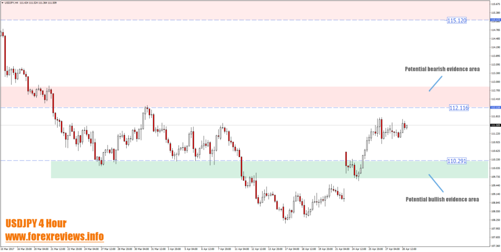 USDJPY 4 hour high probability trading areas