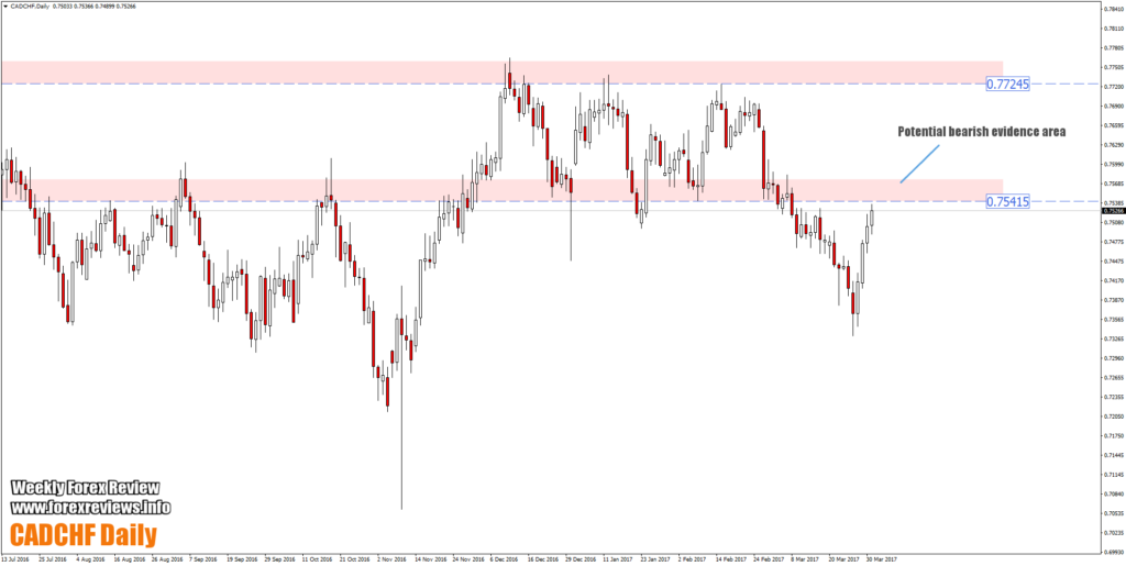 cadchf daily opportunity areas