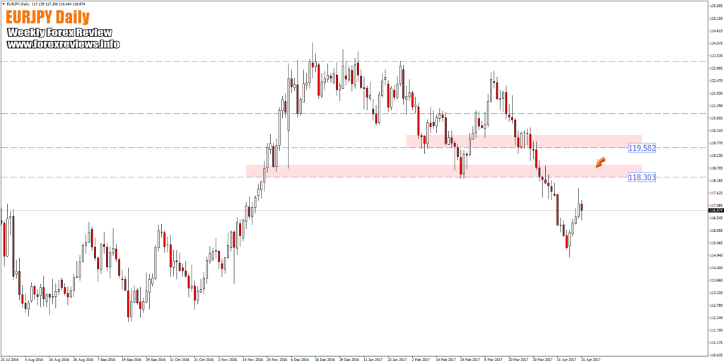 eurjpy chart important trading structure areas