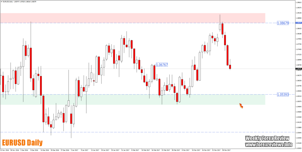 eurusd daily oopportunity areas