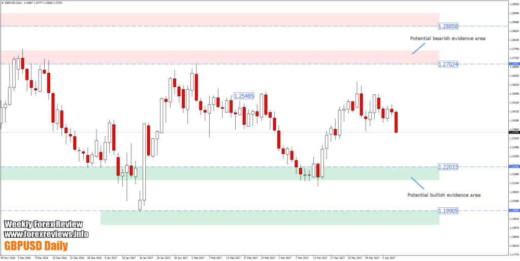 gbpusd chart daily