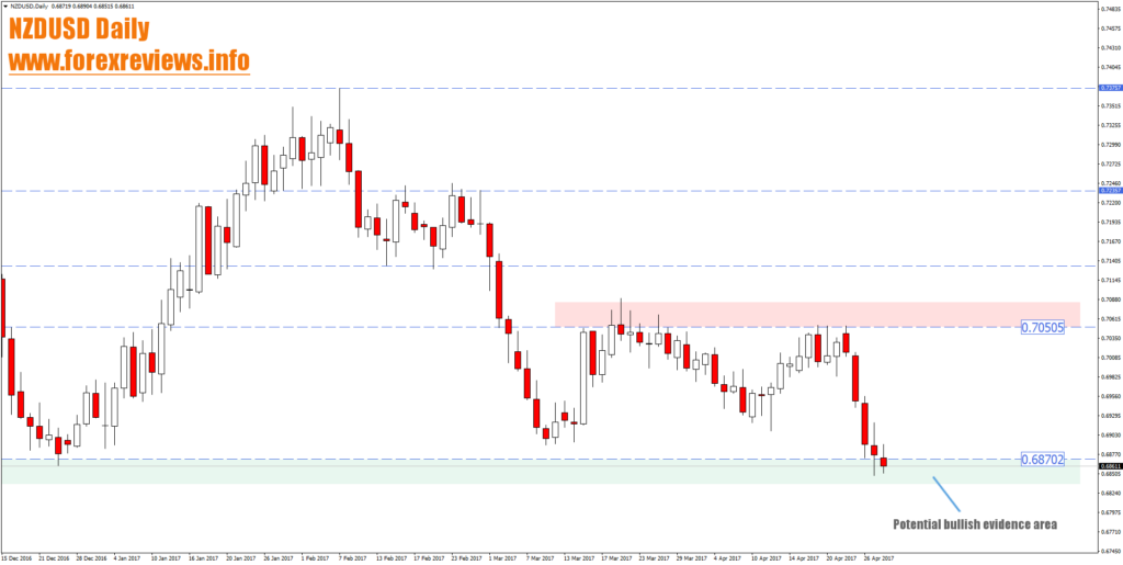 nzdusd daily high probability trading areas