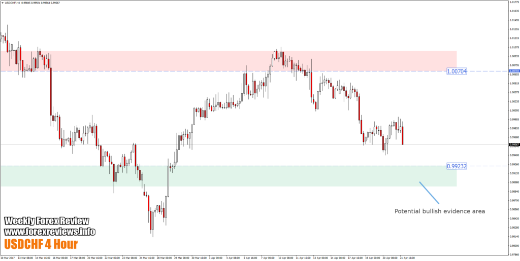 usdchf chart important trading structure areas