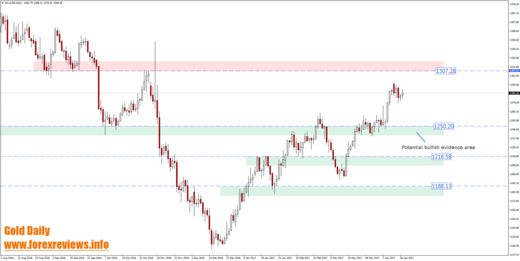 xauusd chart important trading structure areas