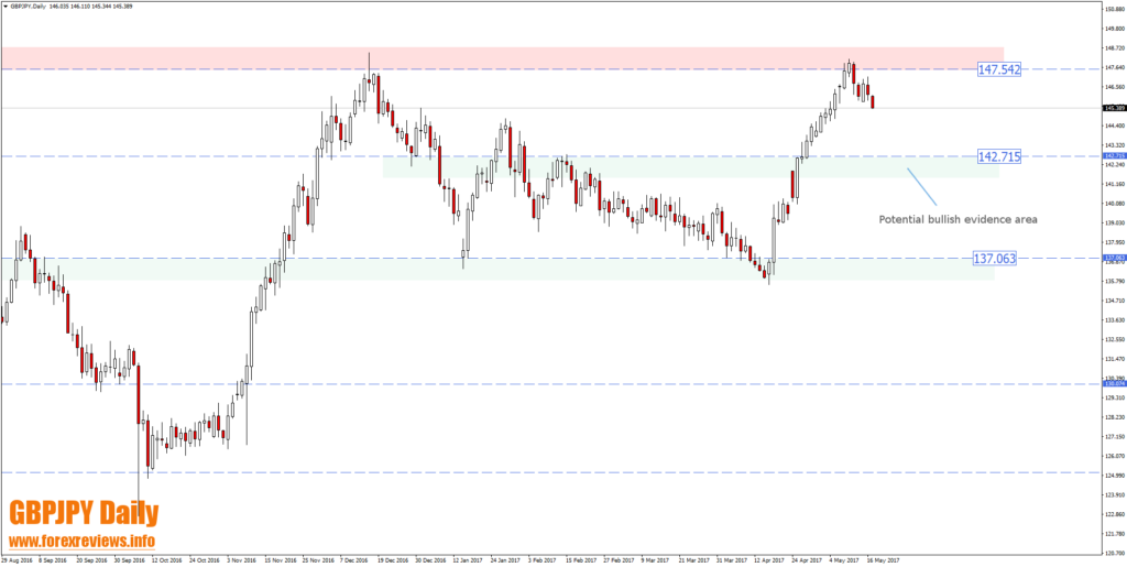 gbpjpy daily trading areas