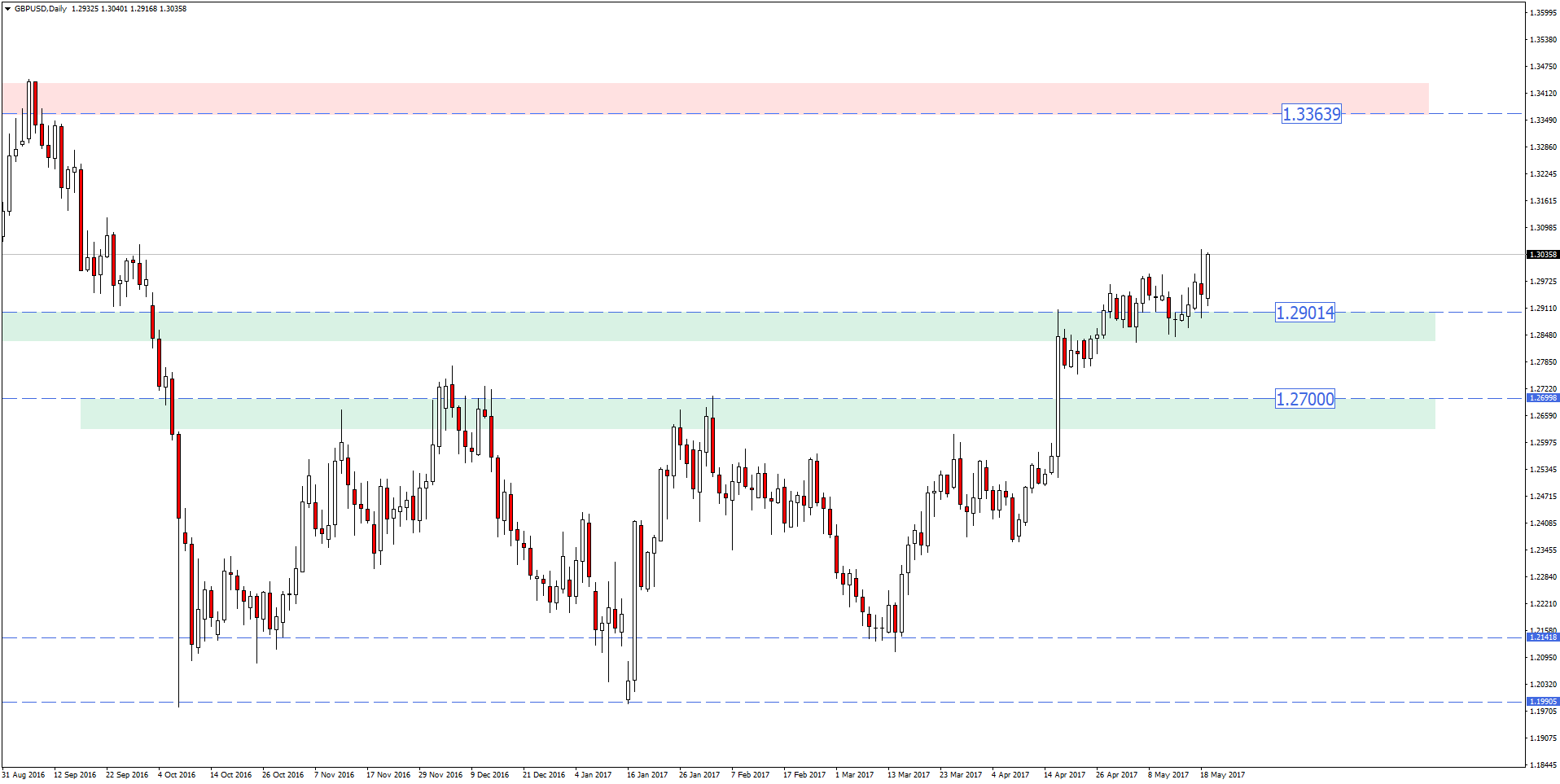 GBPUSD daily trading zones