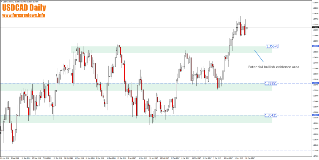 usdcad daily trading areas