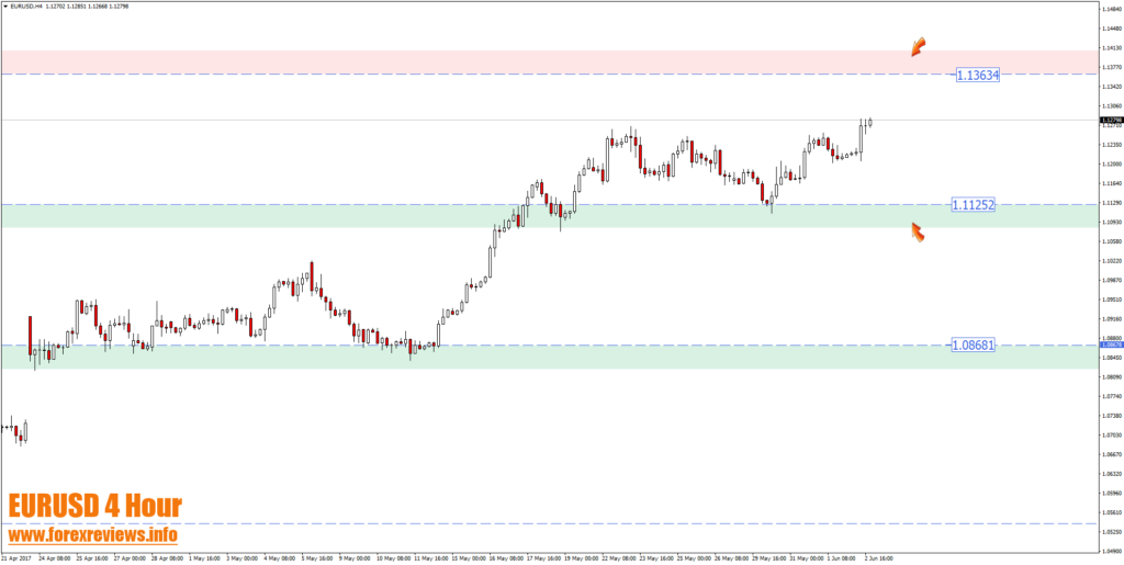 EURUSD 4 hour zones
