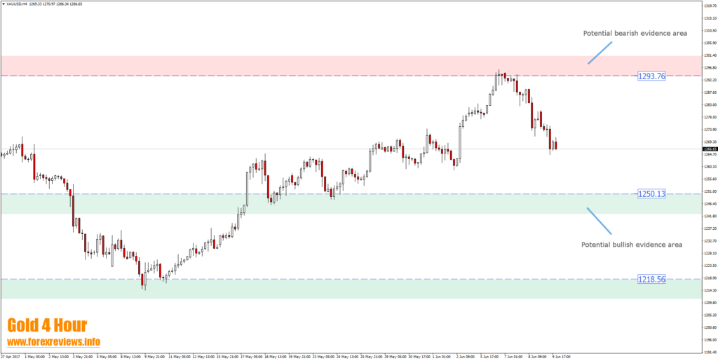 Gold 4 hour trading opportunity areas