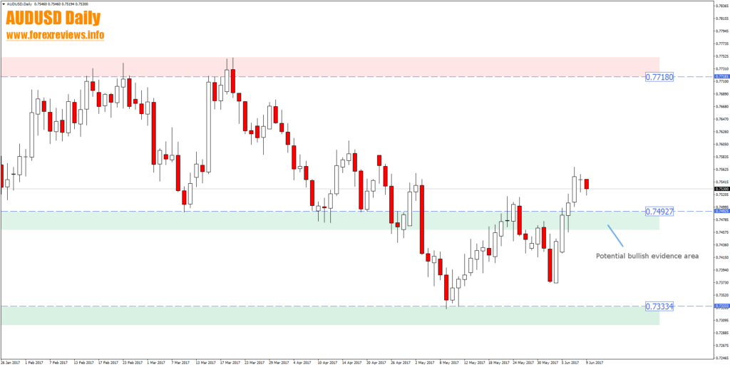 audusd daily trading opportunity areas