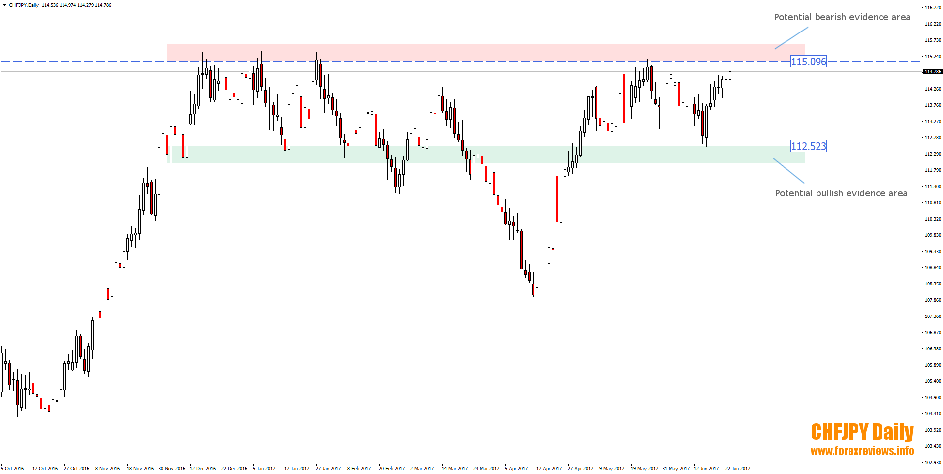 chfjpy daily trading areas