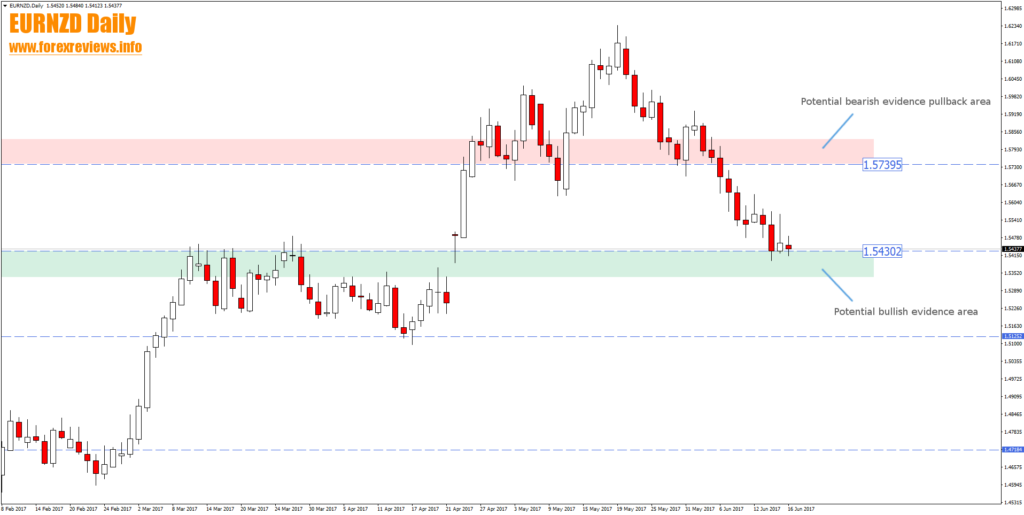 eurnzd daily fx trading zones