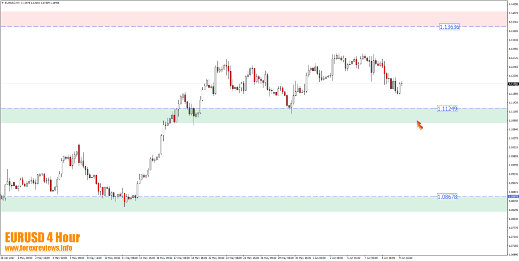 eurusd 4 hour trading opportunity areas