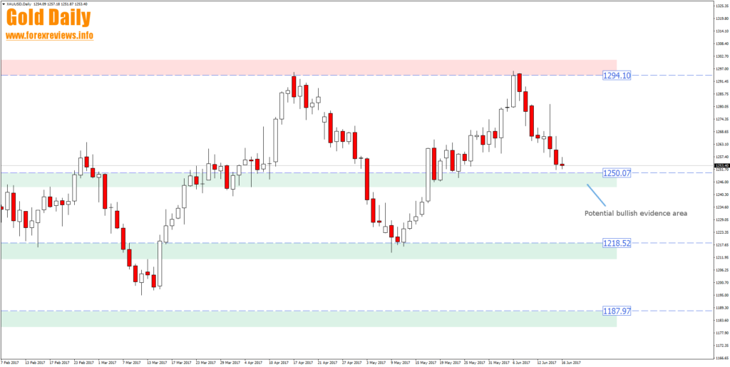 gold daily fx 1250 zone