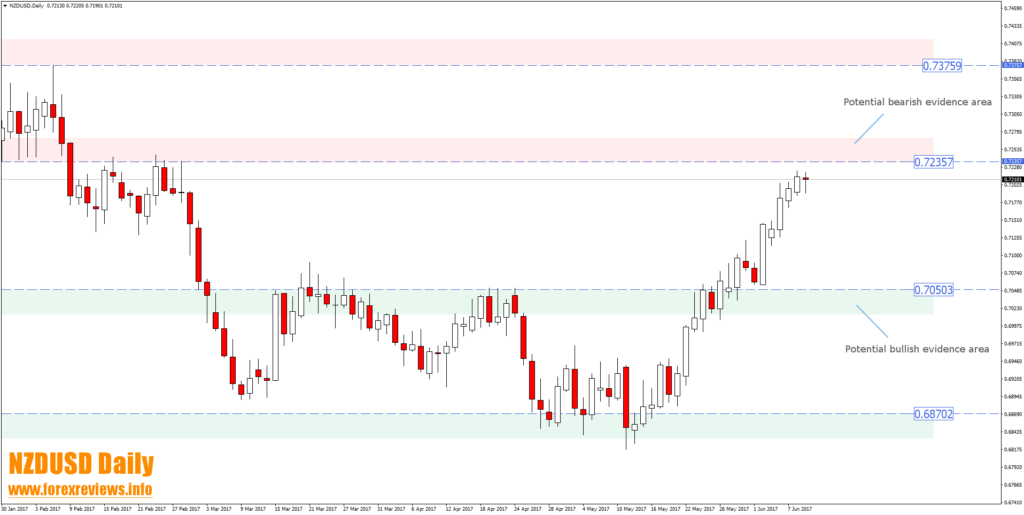 nzdusd daily trading opportunity areas
