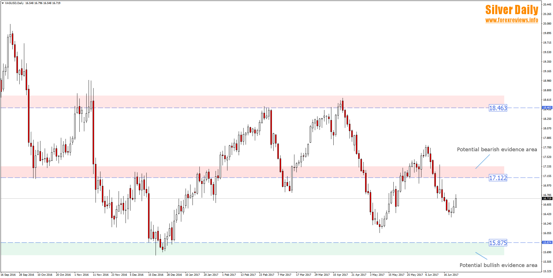 silver daily trading areas