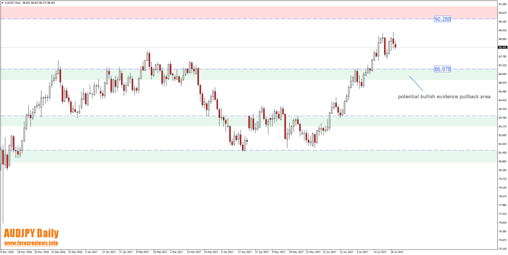 audjpy technical trading areas