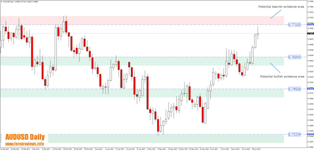 audusd daily technical trading bias areas