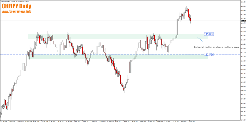 chfjpy trading areas