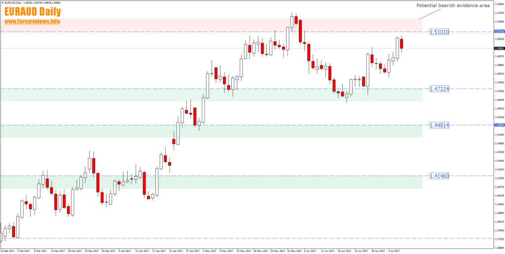 euraud daily trading areas july 10th to 14th