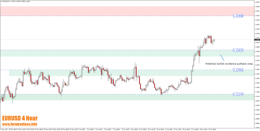 eurusd 4 hour technical trading bias areas