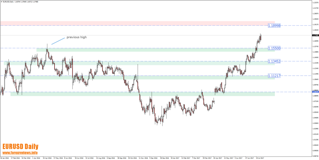 eurusd technical trading areas zoomed out