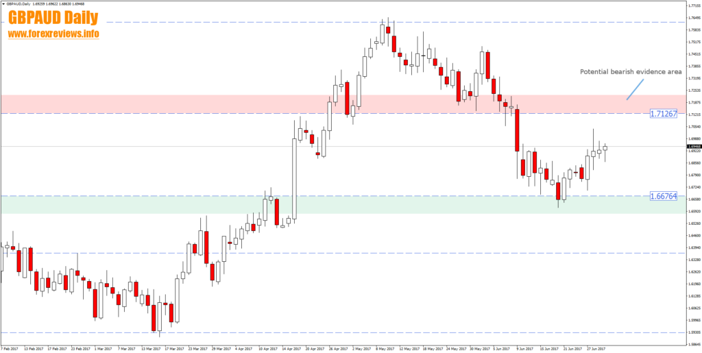 gbpaud daily technical trading bias areas