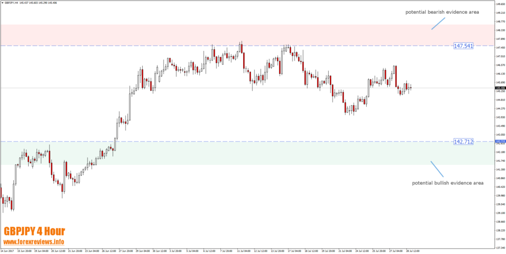 gbpjpy technical trading areas