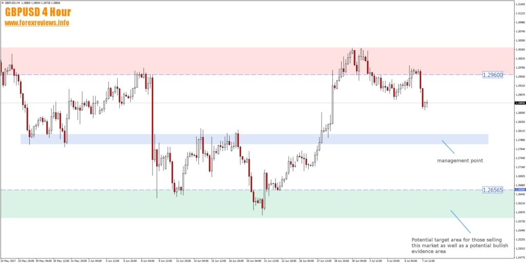 gbpusd 4 hour trading areas july 10th to 14th