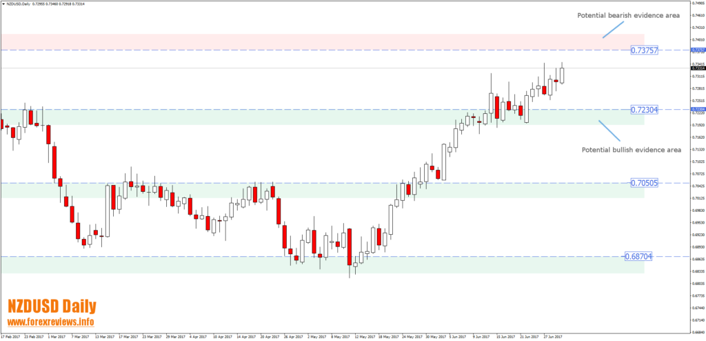 nzdusd daily technical trading bias areas