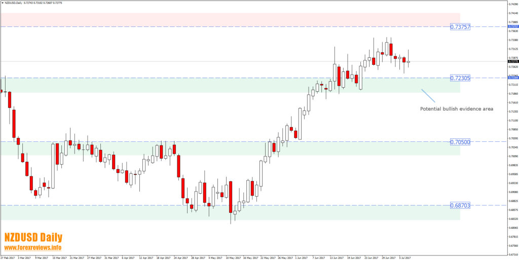 nzdusd daily trading areas july 10th to 14th