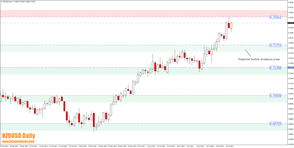 nzdusd technical trading areas