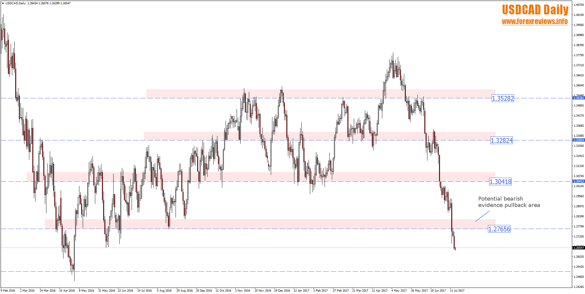 USDCAD pullback area in downtrend