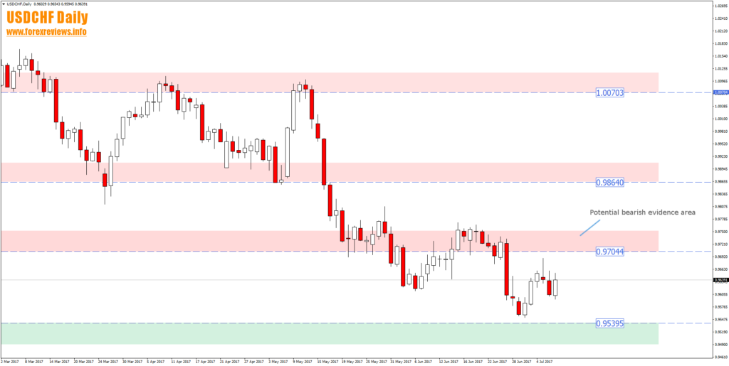 usdchf daily trading areas july 10th to 14th