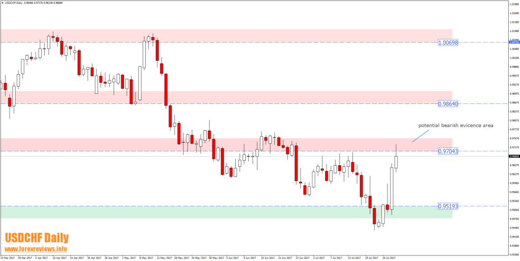 usdchf technical trading areas