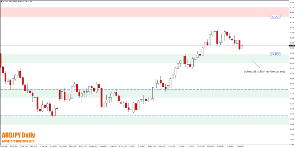 AUDJPY daily 87 bullish evidence zone