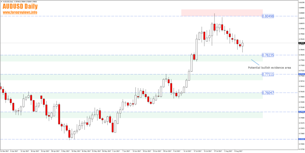 audusd structure trading areas