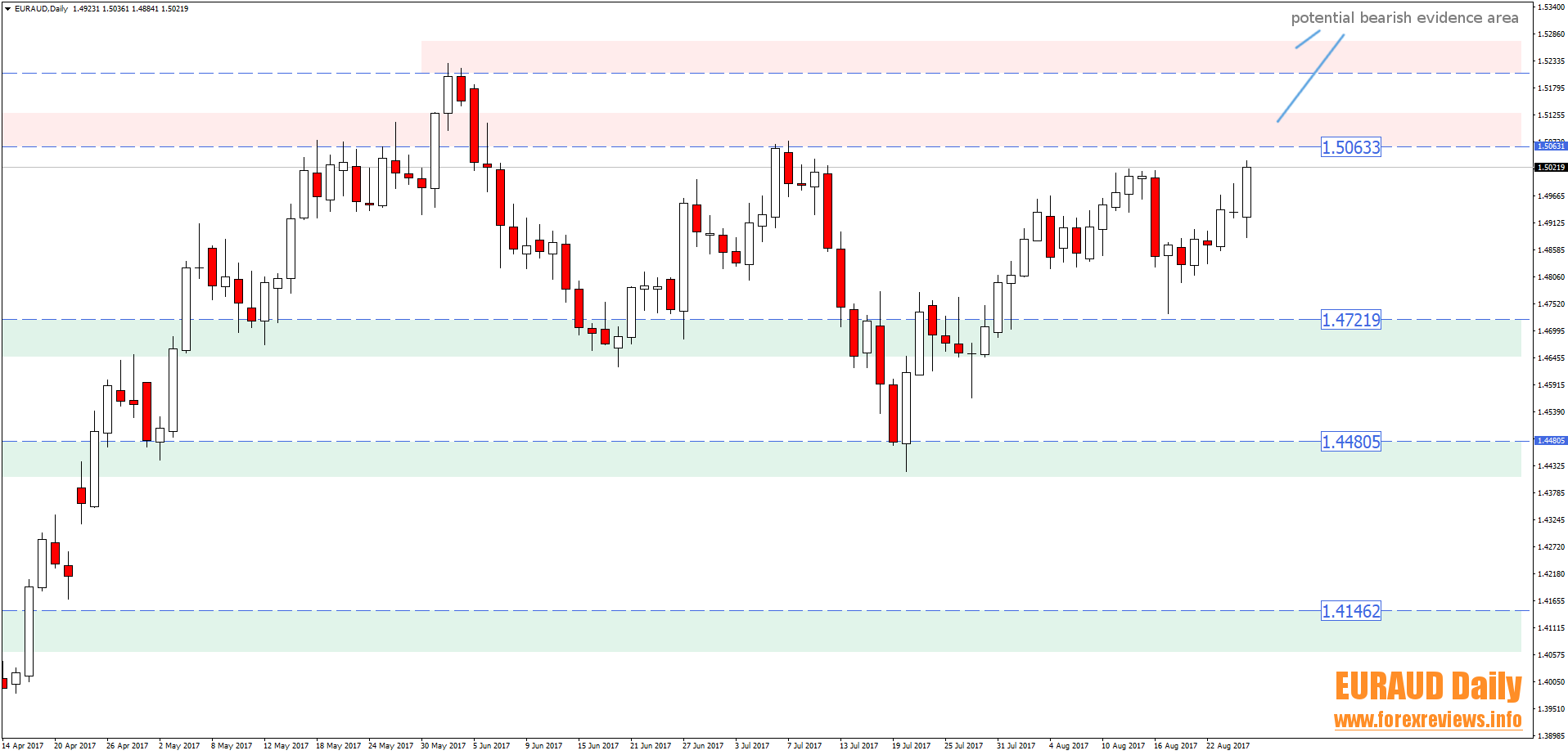 euraud daily trade setup areas