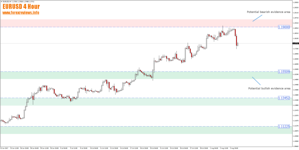 eurusd 4 hour 1.19 bearish evidence zone and 1.1550 bullish evidence zone